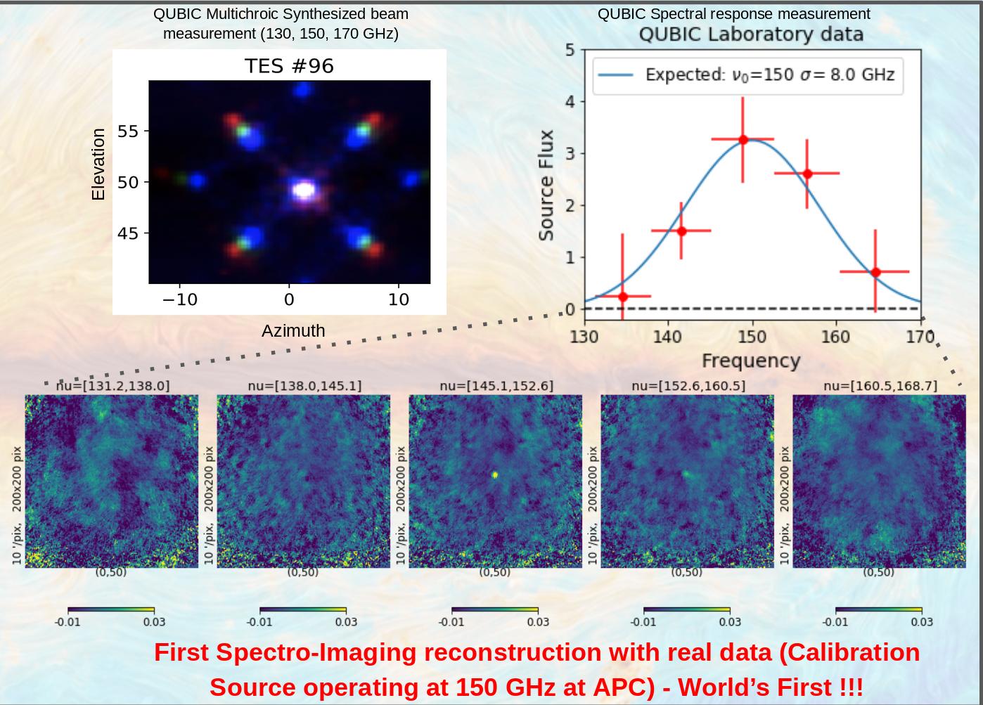 QUBIC spectral imaging